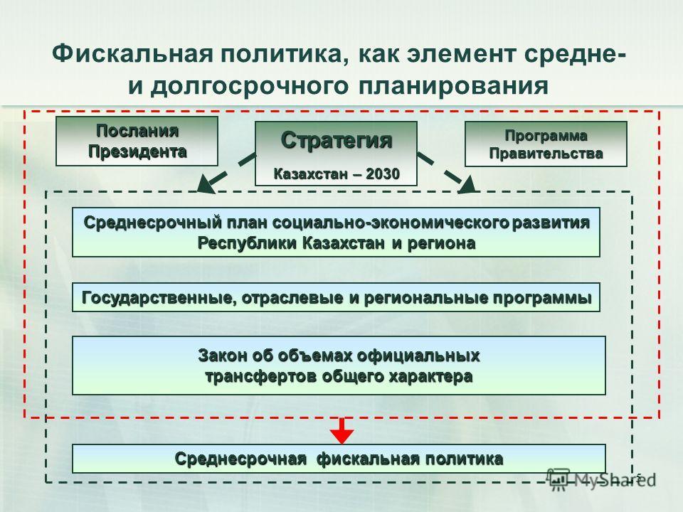 5 Фискальная политика, как элемент средне- и долгосрочного планирования Среднесрочная фискальная политика Среднесрочный план социально-экономического развития Республики Казахстан и региона Стратегия Казахстан – 2030 Государственные, отраслевые и рег