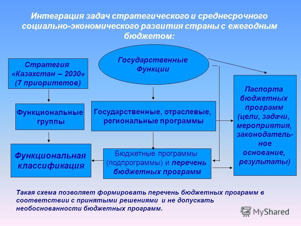 Интеграция задач стратегического и среднесрочного социально-экономического развития страны с ежегодным бюджетом: Стратегия «Казахстан – 2030» (7 приоритетов) Функциональная классификация Функциональные группы Паспорта бюджетных программ (цели, задачи