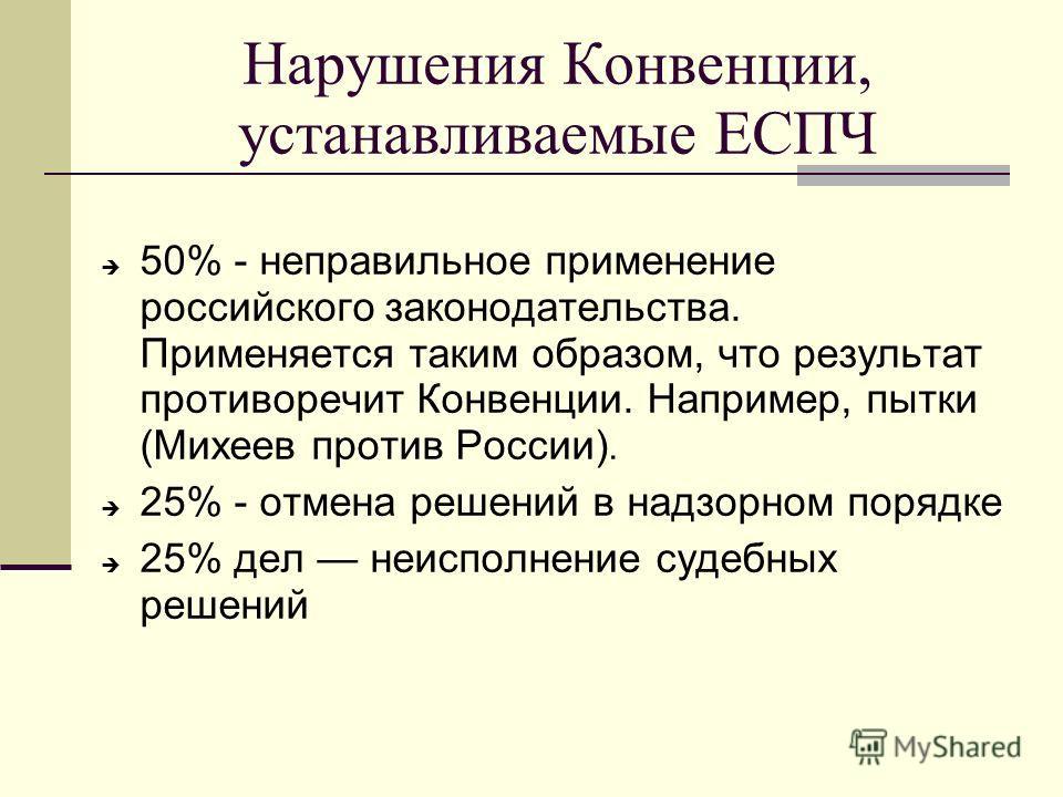 Нарушения Конвенции, устанавливаемые ЕСПЧ 50% - неправильное применение российского законодательства. Применяется таким образом, что результат противоречит Конвенции. Например, пытки (Михеев против России). 25% - отмена решений в надзорном порядке 25