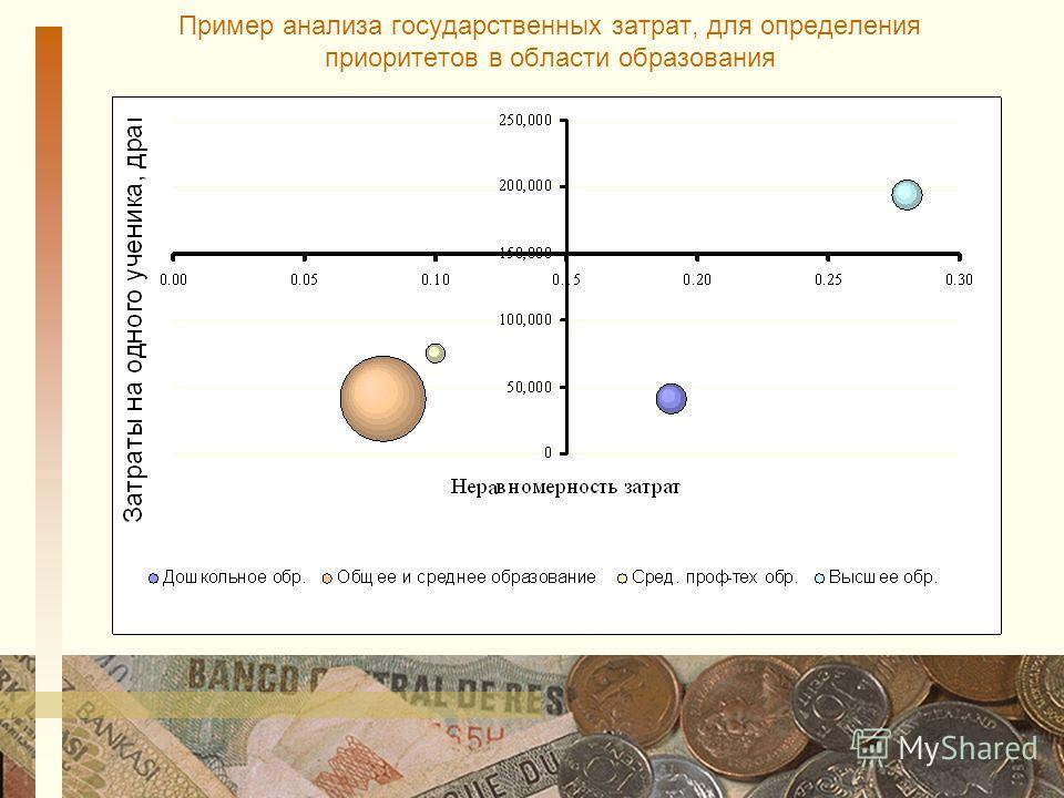 Пример анализа государственных затрат, для определения приоритетов в области образования