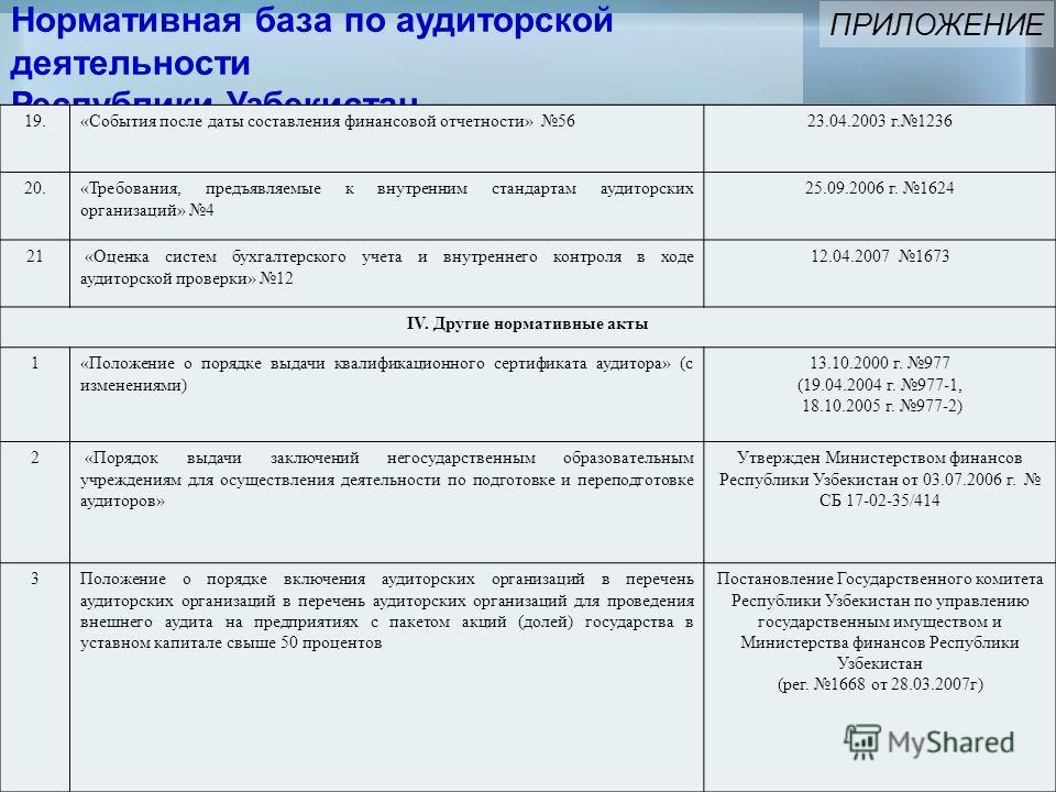 Нормативная база по аудиторской деятельности Республики Узбекистан ПРИЛОЖЕНИЕ 19.«События после даты составления финансовой отчетности» 5623.04.2003 г.1236 20.«Требования, предъявляемые к внутренним стандартам аудиторских организаций» 4 25.09.2006 г.