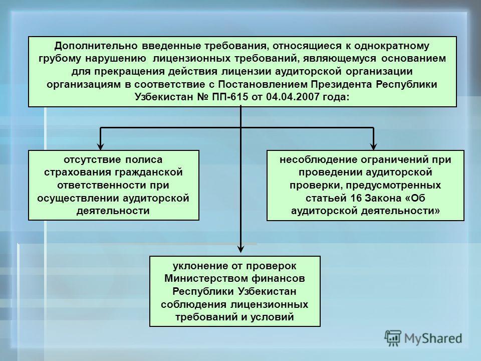 Дополнительно введенные требования, относящиеся к однократному грубому нарушению лицензионных требований, являющемуся основанием для прекращения действия лицензии аудиторской организации организациям в соответствие с Постановлением Президента Республ