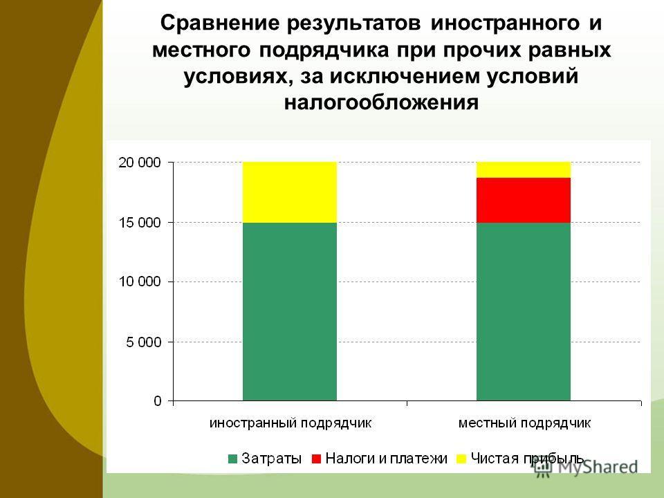 Сравнение результатов иностранного и местного подрядчика при прочих равных условиях, за исключением условий налогообложения