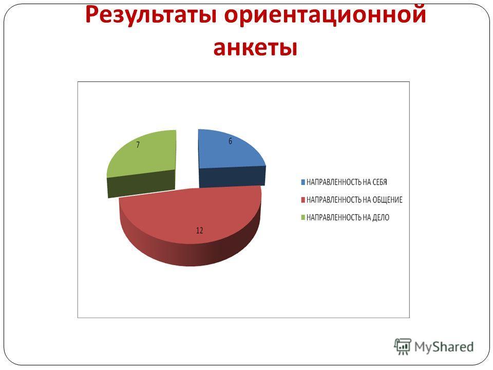 Результаты ориентационной анкеты
