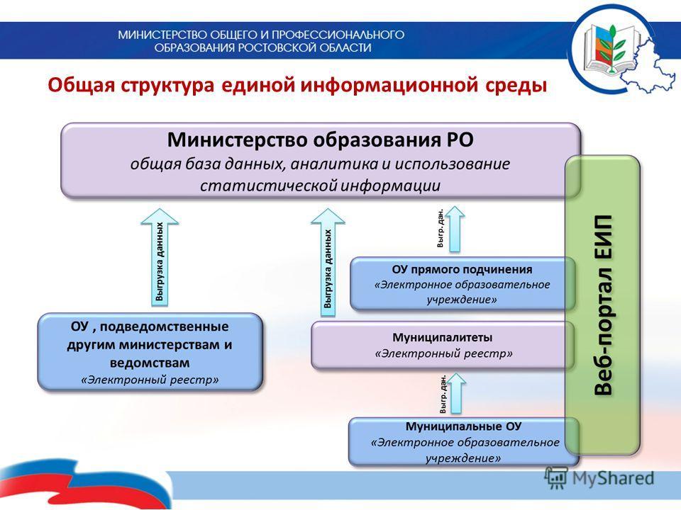 Общая структура единой информационной среды