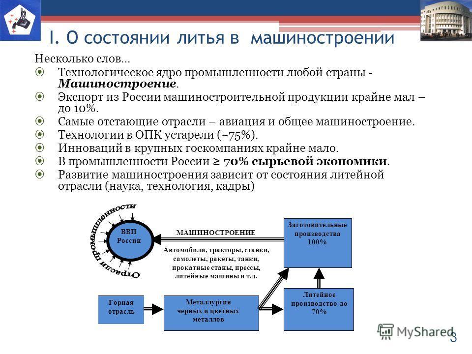 I. О состоянии литья в машиностроении Несколько слов… Технологическое ядро промышленности любой страны - Машиностроение. Экспорт из России машиностроительной продукции крайне мал – до 10%. Самые отстающие отрасли – авиация и общее машиностроение. Тех