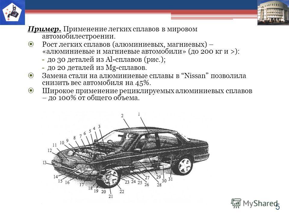 Пример. Применение легких сплавов в мировом автомобилестроении. Рост легких сплавов (алюминиевых, магниевых) – «алюминиевые и магниевые автомобили» (до 200 кг и >): -до 30 деталей из Al-сплавов (рис.); -до 20 деталей из Mg-сплавов. Замена стали на ал