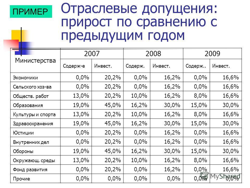 Отраслевые допущения: прирост по сравнению с предыдущим годом Министерства 200720082009 Содерж-еИнвест.Содерж.Инвест.Содерж..Инвест. Экономики 0,0%20,2%0,0%16,2%0,0%16,6% Сельского хоз-ва 0,0%20,2%0,0%16,2%0,0%16,6% Обществ. работ 13,0%20,2%10,0%16,2