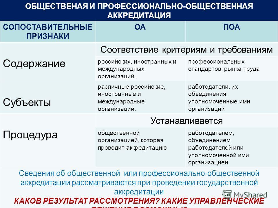 ОБЩЕСТВЕНАЯ И ПРОФЕССИОНАЛЬНО-ОБЩЕСТВЕННАЯ АККРЕДИТАЦИЯ СОПОСТАВИТЕЛЬНЫЕ ПРИЗНАКИ ОАПОА Содержание Соответствие критериям и требованиям российских, иностранных и международных организаций. профессиональных стандартов, рынка труда Субъекты различные р