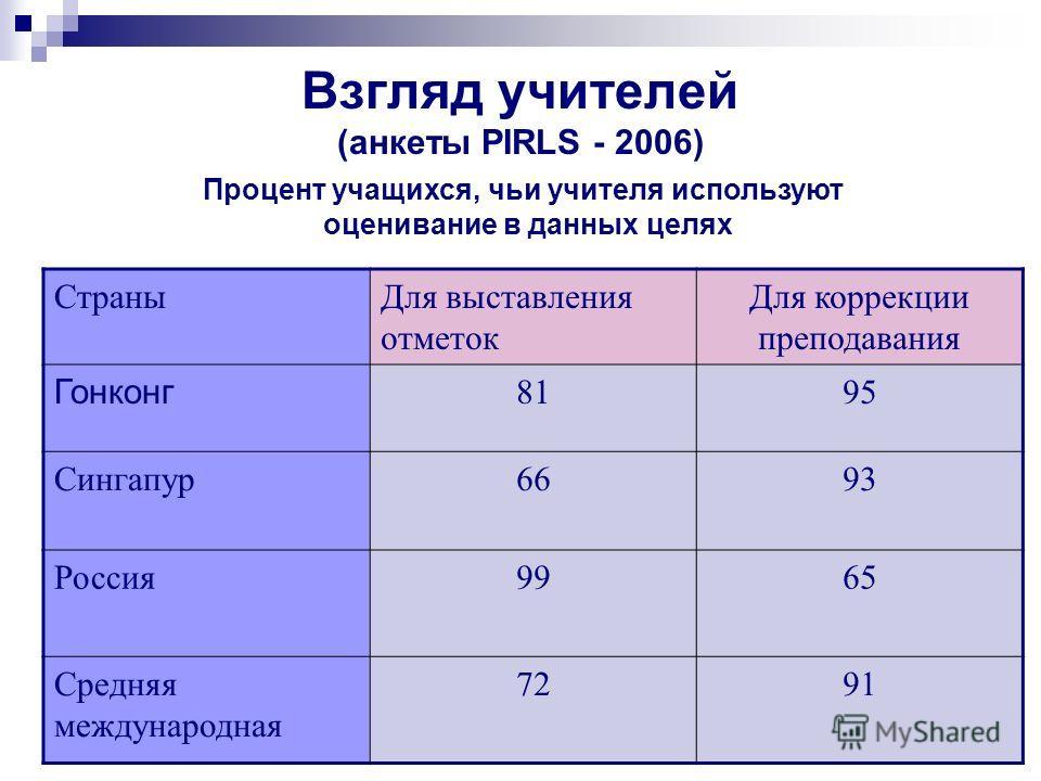 Взгляд учителей (анкеты PIRLS - 2006) Процент учащихся, чьи учителя используют оценивание в данных целях СтраныДля выставления отметок Для коррекции преподавания Гонконг 8195 Сингапур6693 Россия9965 Средняя международная 7291