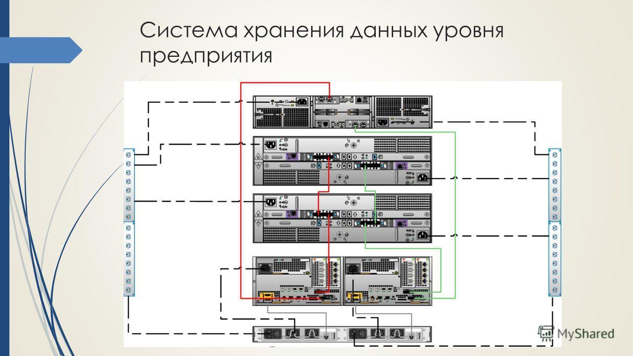 Система хранения данных уровня предприятия