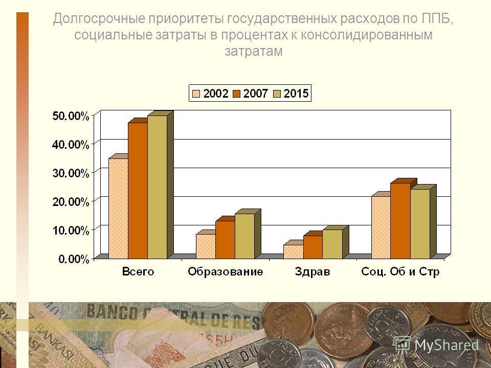 Долгосрочные приоритеты государственных расходов по ППБ, социальные затраты в процентах к консолидированным затратам