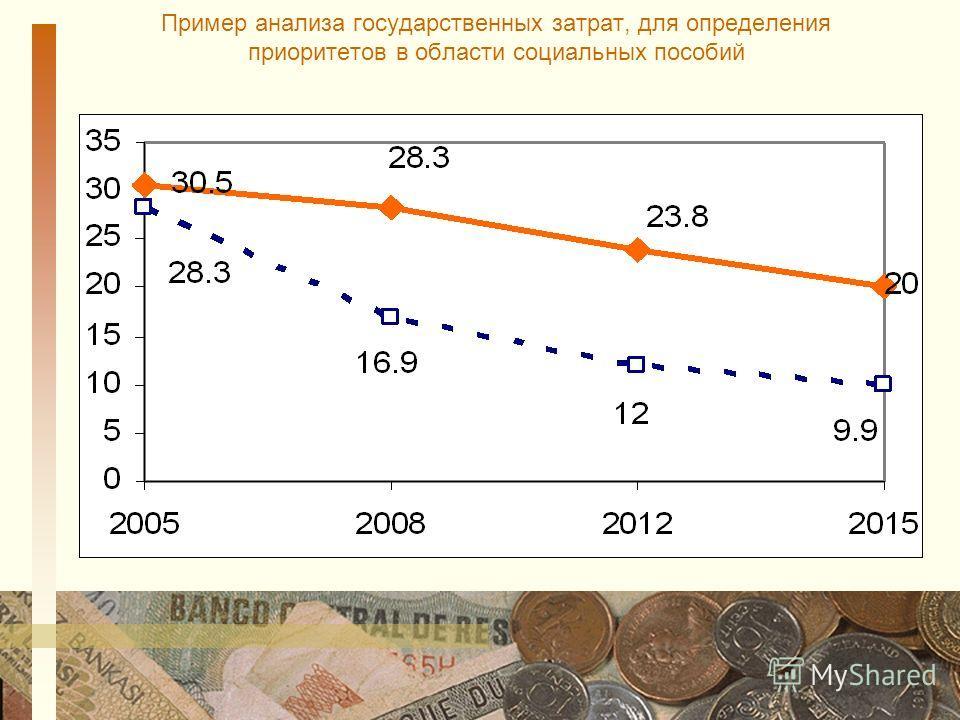 Пример анализа государственных затрат, для определения приоритетов в области социальных пособий