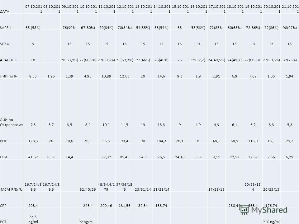 ДАТА 07.10.201 1 08.10.201 1 09.10.201 1 10.10.201 1 11.10.201 1 12.10.201 1 13.10.201 1 14.10.201 1 15.10.201 1 16.10.201 1 17.10.201 1 18.10.201 1 19.10.201 1 20.10.201 1 21.10.201 1 SAPS II55 (58%)76(90%)67(80%)70(84%) 54(55%)53(54%)5353(53%)72(86