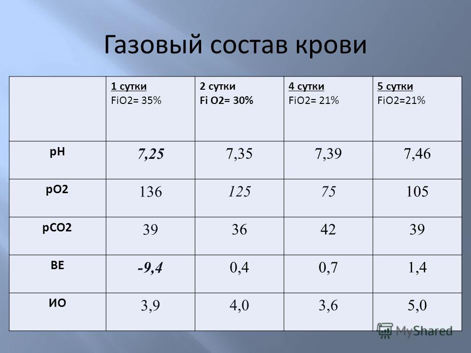 Газовый состав крови 1 сутки FiO2= 35% 2 сутки Fi O2= 30% 4 сутки FiO2= 21% 5 сутки FiO2=21% pНpН 7,25 7,357,397,46 pO2 136 12575 105 pCO2 39 364239 BE -9,4 0,40,71,4 ИО 3,9 4,03,65,0