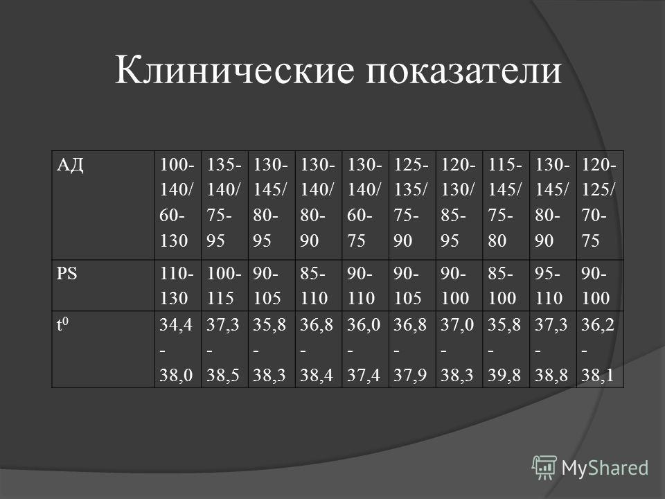 АД 100- 140/ 60- 130 135- 140/ 75- 95 130- 145/ 80- 95 130- 140/ 80- 90 130- 140/ 60- 75 125- 135/ 75- 90 120- 130/ 85- 95 115- 145/ 75- 80 130- 145/ 80- 90 120- 125/ 70- 75 PS 110- 130 100- 115 90- 105 85- 110 90- 110 90- 105 90- 100 85- 100 95- 110