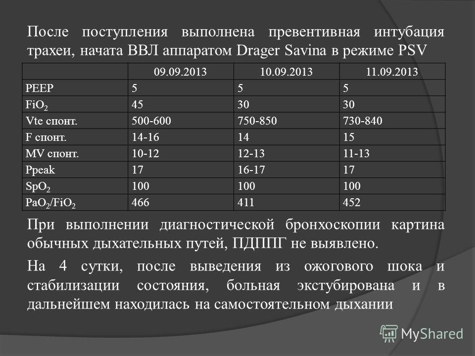После поступления выполнена превентивная интубация трахеи, начата ВВЛ аппаратом Drager Savina в режиме PSV 09.09.201310.09.201311.09.2013 PEEP555 FiO 2 4530 Vte спонт.500-600750-850730-840 F спонт.14-161415 MV спонт.10-1212-1311-13 Ppeak1716-1717 SpO