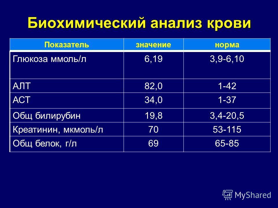 Биохимический анализ крови Глюкоза ммоль/л6,193,9-6,10 АЛТ82,01-42 АСТ34,01-37 Общ билирубин19,83,4-20,5 Креатинин, мкмоль/л7053-115 Общ белок, г/л6965-85 Показательзначениенорма