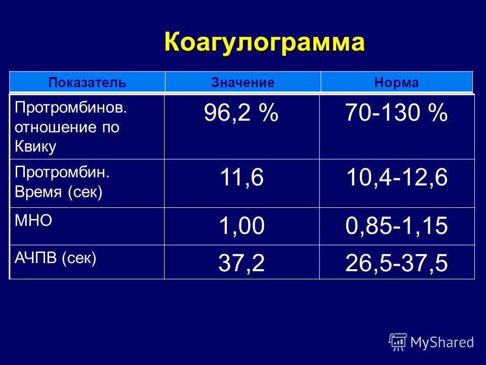 Коагулограмма Протромбинов. отношение по Квику 96,2 %70-130 % Протромбин. Время (сек) 11,610,4-12,6 МНО 1,000,85-1,15 АЧПВ (сек) 37,226,5-37,5 ПоказательЗначениеНорма