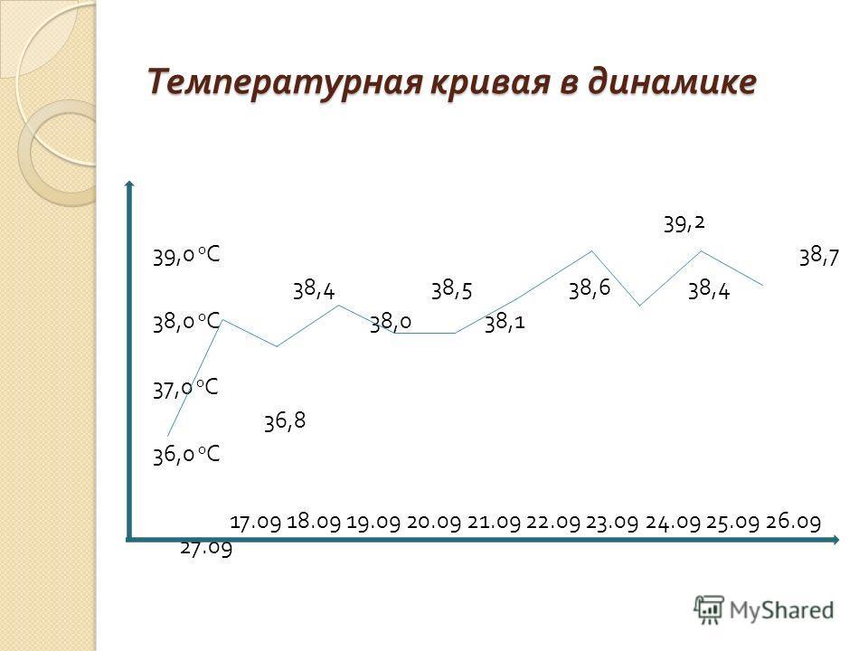 Температурная кривая в динамике 39,2 39,0 0 С 38,7 38,4 38,5 38,6 38,4 38,0 0 С 38,0 38,1 37,0 0 С 36,8 36,0 0 С 17.09 18.09 19.09 20.09 21.09 22.09 23.09 24.09 25.09 26.09 27.09