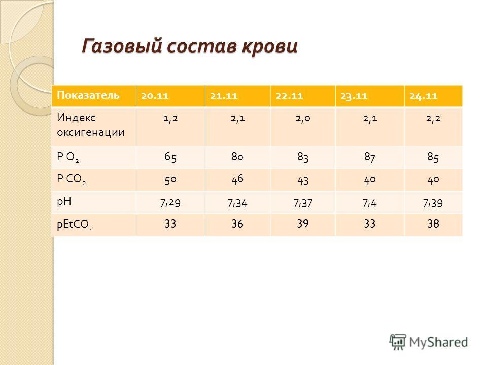 Газовый состав крови Показатель 20.1121.1122.1123.1124.11 Индекс оксигенации 1,22,12,02,12,2 Р О2Р О2 6580838785 Р СО2Р СО2 50464340 рН 7,297,347,377,47,39 pEt СО 2 3336393338