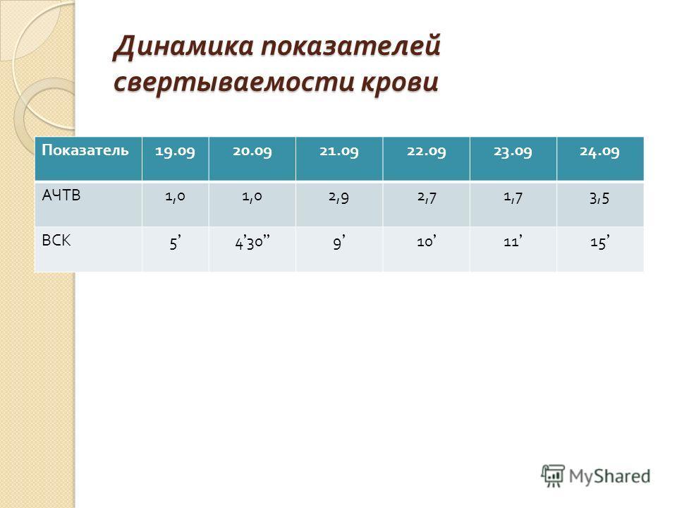 Динамика показателей свертываемости крови Показатель 19.0920.0921.0922.0923.0924.09 АЧТВ 1,0 2,92,71,73,5 ВСК 54309101115