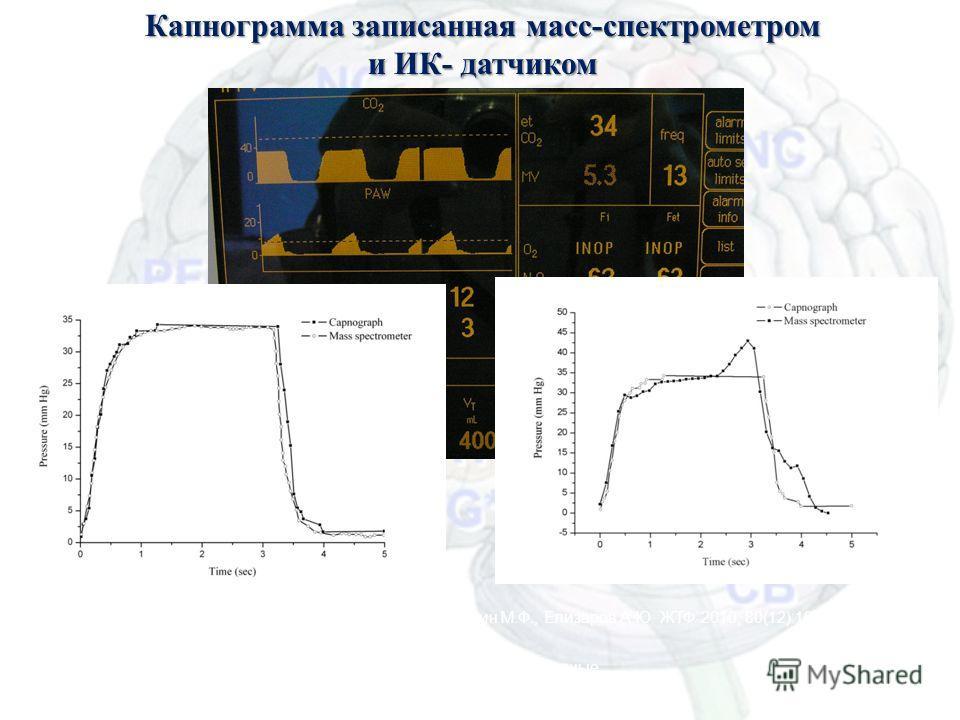 Капнограмма записанная масс-спектрометром и ИК- датчиком Елохин В.А., Ершов Т.Д., Левшанков А.И., Сайфуллин М.Ф., Елизаров А.Ю. ЖТФ 2010; 80(12):107-109 Масс-спектрометрия и ее прикладные проблемы