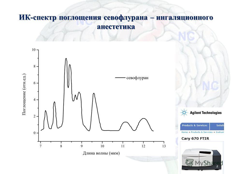ИК-спектр поглощения севофлурана – ингаляционного анестетика Масс-спектрометрия для анестезиологии2