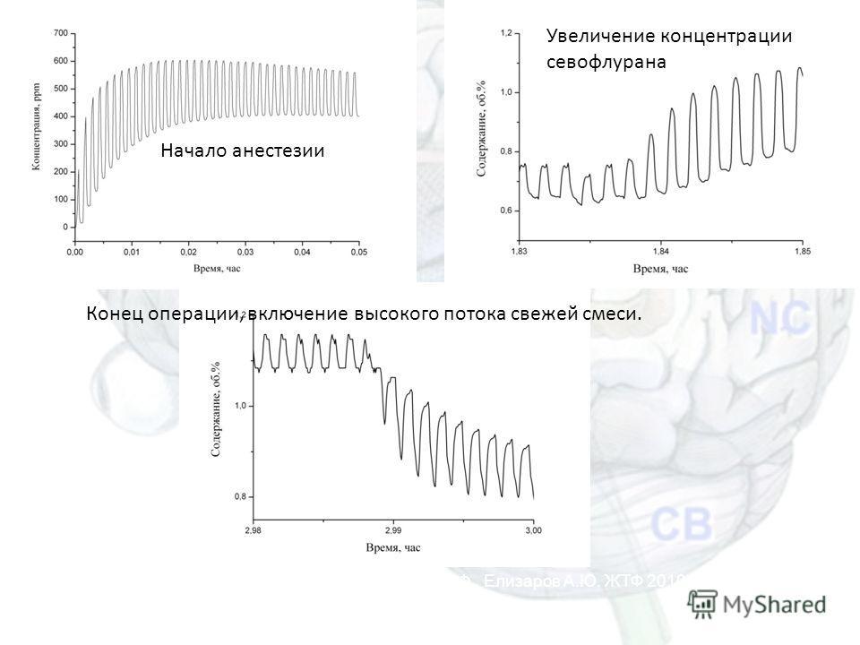 Начало анестезии Увеличение концентрации севофлурана Конец операции, включение высокого потока свежей смеси. Елохин В.А., Ершов Т.Д., Левшанков А.И., Сайфуллин М.Ф., Елизаров А.Ю. ЖТФ 2010; 80(8):156-158 Масс-спектрометрия для анестезиологии 22