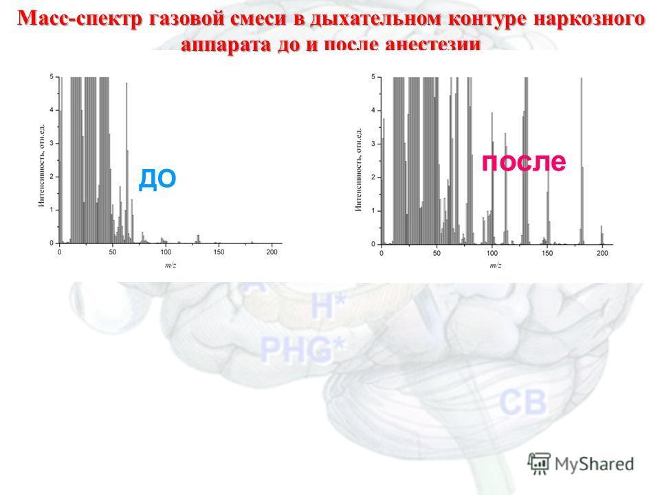 Масс-спектр газовой смеси в дыхательном контуре наркозного аппарата до и после анестезии ДО после Масс-спектрометрия для анестезиологии42