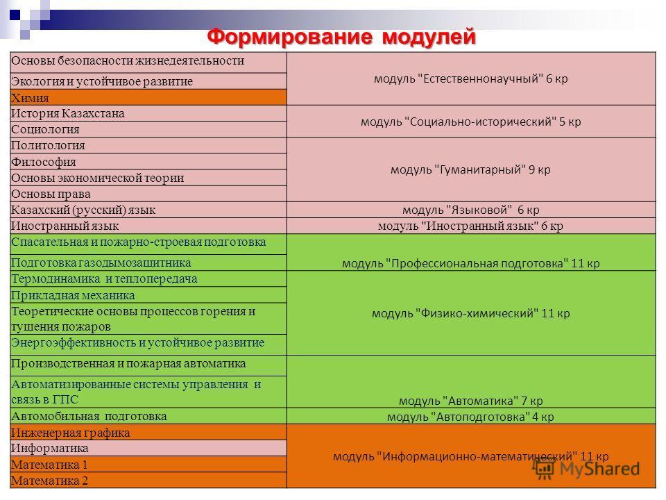Формирование модулей 10 Основы безопасности жизнедеятельности модуль