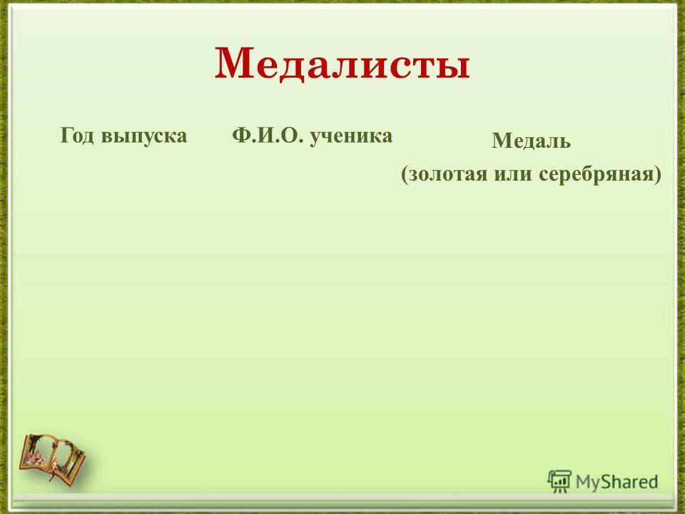 Медалисты Год выпускаФ.И.О. ученика Медаль (золотая или серебряная)