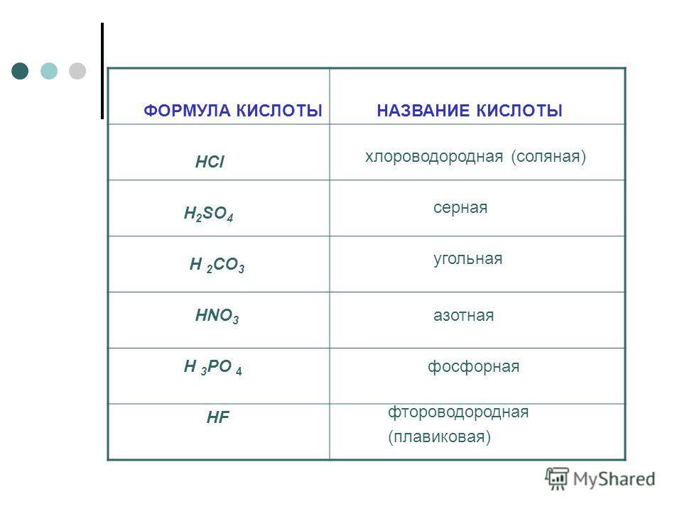 ФОРМУЛА КИСЛОТЫНАЗВАНИЕ КИСЛОТЫ HF HCl фтороводородная (плавиковая) хлороводородная (соляная) HNO 3 H 2 SO 4 H 2 CO 3 H 3 PO 4 азотная серная угольная фосфорная