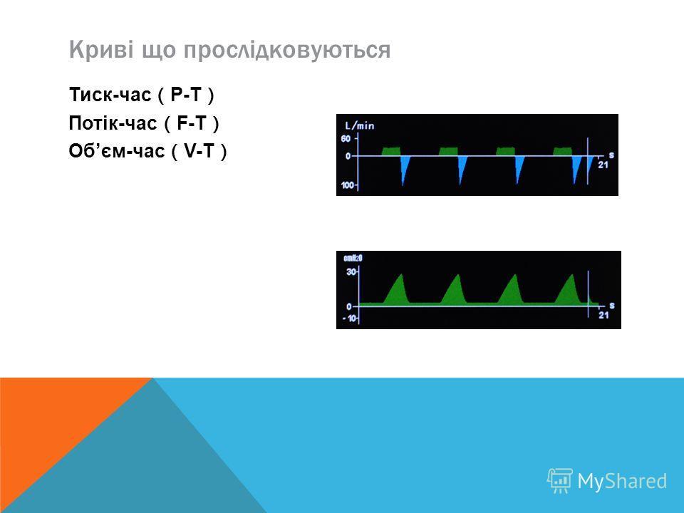 Криві що прослідковуються Тиск-час P-T Потік-час F-T Обєм-час V-T