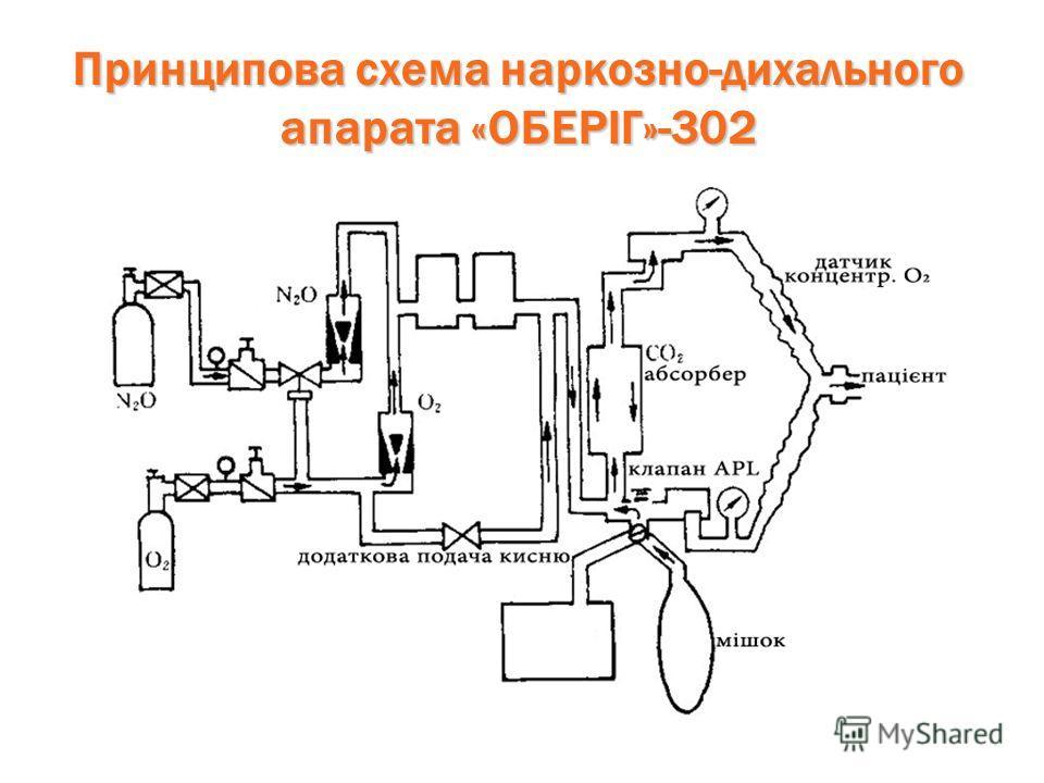 Принципова схема наркозно-дихального аппарата «ОБЕРІГ»-302