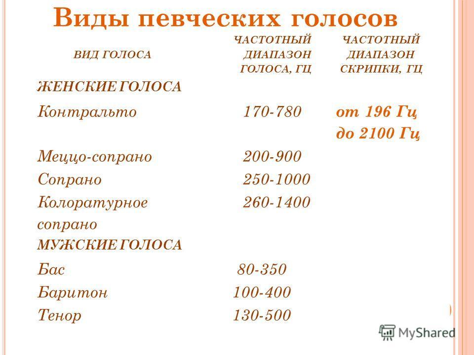 ВИД ГОЛОСА ЧАСТОТНЫЙ ДИАПАЗОН ГОЛОСА, ГЦ ЧАСТОТНЫЙ ДИАПАЗОН СКРИПКИ, ГЦ ЖЕНСКИЕ ГОЛОСА Контральто 170-780 от 196 Гц до 2100 Гц Меццо-сопрано 200-900 Сопрано 250-1000 Колоратурное сопрано 260-1400 МУЖСКИЕ ГОЛОСА Бас 80-350 Баритон 100-400 Тенор 130-50