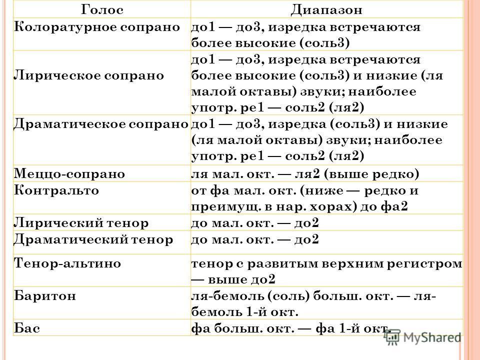 Голос Диапазон Колоратурное сопрано до 1 до 3, изредка встречаются более высокие (соль 3) Лирическое сопрано до 1 до 3, изредка встречаются более высокие (соль 3) и низкие (ля малой октавы) звуки; наиболее употр. ре 1 соль 2 (ля 2) Драматическое сопр