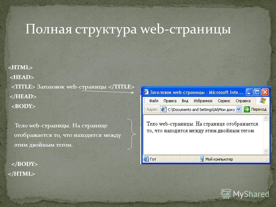 Заголовок web-страницы Тело web-страницы. На странице отображается то, что находится между этим двойным тегом. Полная структура web-страницы