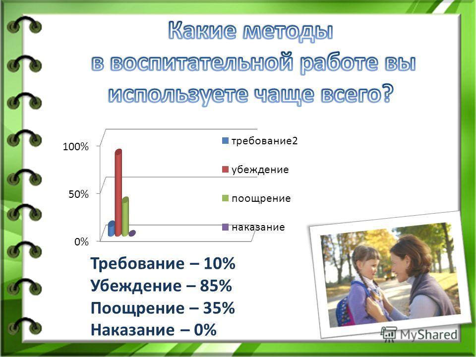 Требование – 10% Убеждение – 85% Поощрение – 35% Наказание – 0%