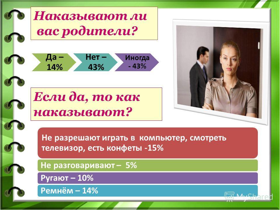 Наказывают ли вас родители? Да – 14% Нет – 43% Иногда - 43% Если да, то как наказывают? Не разрешают играть в компьютер, смотреть телевизор, есть конфеты -15% Не разговаривают – 5%Ругают – 10%Ремнём – 14%