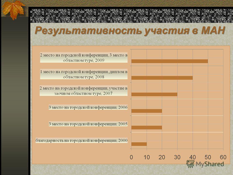 Результативность участия в МАН