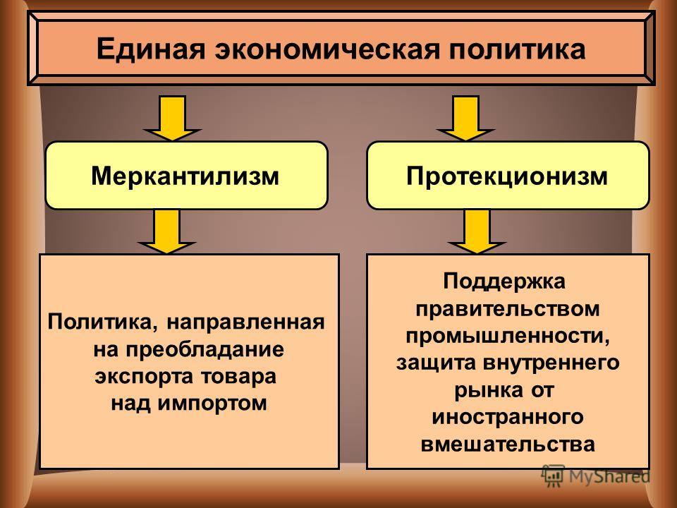 Единая экономическая политика Меркантилизм Протекционизм Политика, направленная на преобладание экспорта товара над импортом Поддержка правительством промышленности, защита внутреннего рынка от иностранного вмешательства