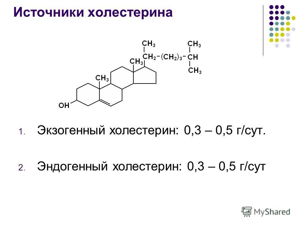 Источники холестерина 1. Экзогенный холестерин: 0,3 – 0,5 г/сут. 2. Эндогенный холестерин: 0,3 – 0,5 г/сут