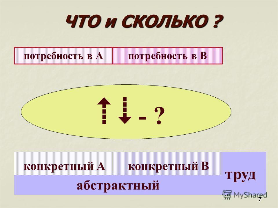 77 абстрактный конкретный А труд потребность в Апотребность в В конкретный В ЧТО и СКОЛЬКО ? - ?