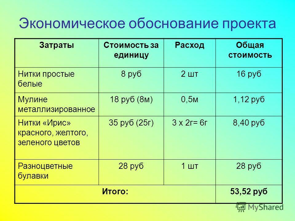 Экономическое обоснование проекта Затраты Стоимость за единицу Расход Общая стоимость Нитки простые белые 8 руб 2 шт 16 руб Мулине металлизированное 18 руб (8 м)0,5 м 1,12 руб Нитки «Ирис» красного, желтого, зеленого цветов 35 руб (25 г)3 x 2 г= 6 г