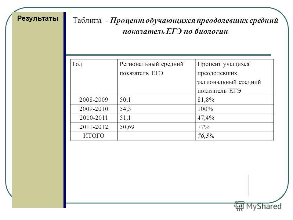 Результаты Таблица - Процент обучающихся преодолевших средний показатель ЕГЭ по биологии Год Региональный средний показатель ЕГЭ Процент учащихся преодолевших региональный средний показатель ЕГЭ 2008-200950,181,8% 2009-201054,5100% 2010-201151,147,4%