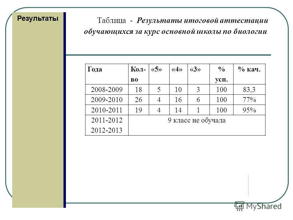 Результаты Таблица - Результаты итоговой аттестации обучающихся за курс основной школы по биологии Года Кол- во «5»«4»«3» % суп. % кач. 2008-200918510310083,3 2009-201026416610077% 2010-201119414110095% 2011-2012 2012-2013 9 класс не обучала