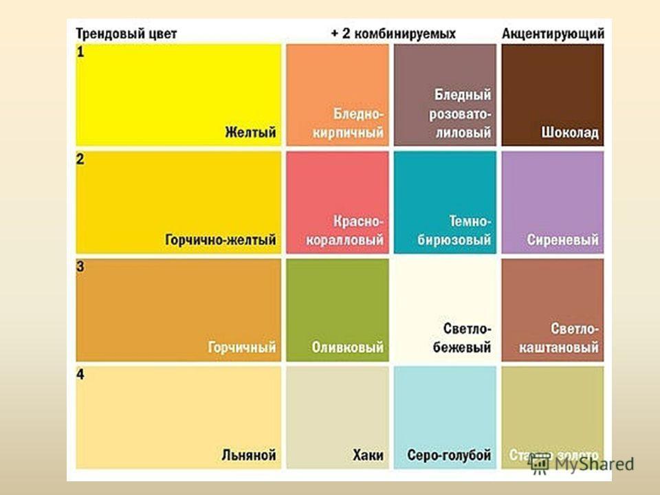 Сочетание желтого цвета с другими цветами в интерьере кухни