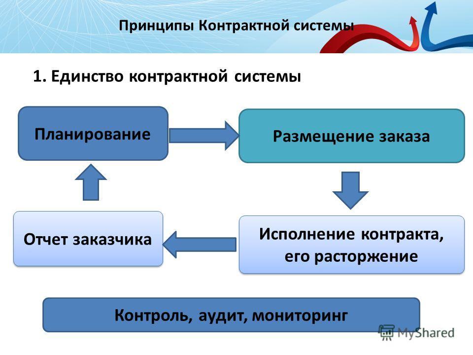 Принципы Контрактной системы 3 Исполнение контракта, его расторжение Исполнение контракта, его расторжение Отчет заказчика Планирование Размещение заказа Контроль, аудит, мониторинг 1. Единство контрактной системы