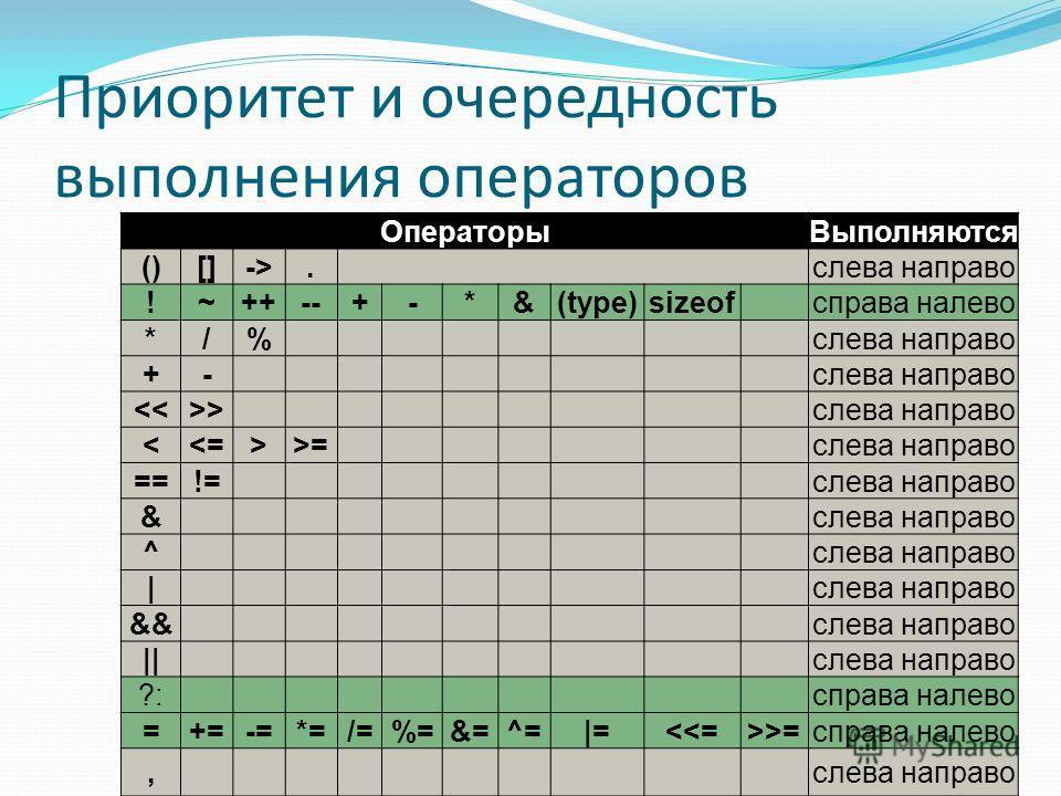 Операторы Выполняются ()[]->.слева направо !~++--+-*&(type)sizeofсправа налево */%слева направо +- слева направо =слева направо ==!=слева направо & ^ | &&слева направо ||слева направо ?:справа налево =+=-=*=/=%=&=^=|==справа налево,слева направо Прио